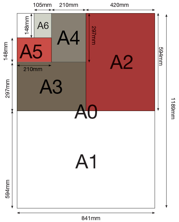 paper size guide for A4, a5, a6, a1, a2, a0