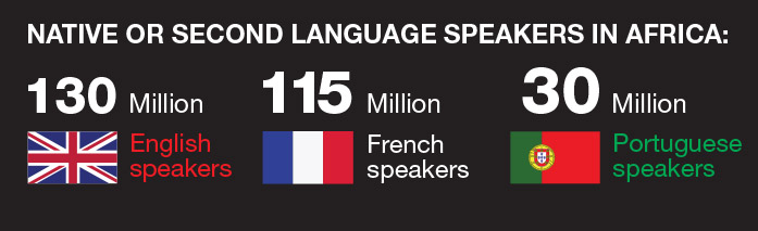 Language-in-Africa-percentage