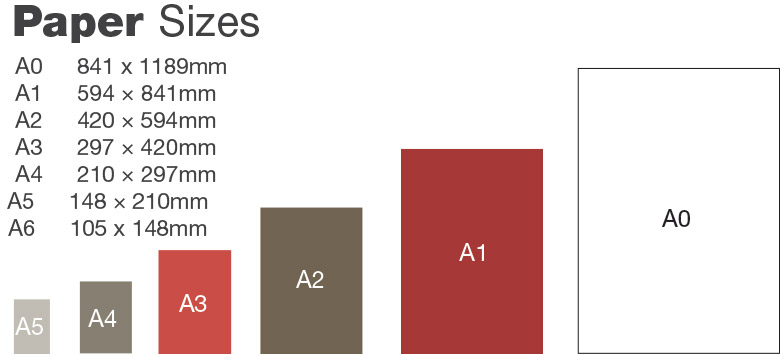A Paper sizes - A1, A2, A3, A4, A5 and A6
