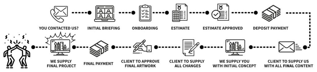 Workflow process for advertising agency